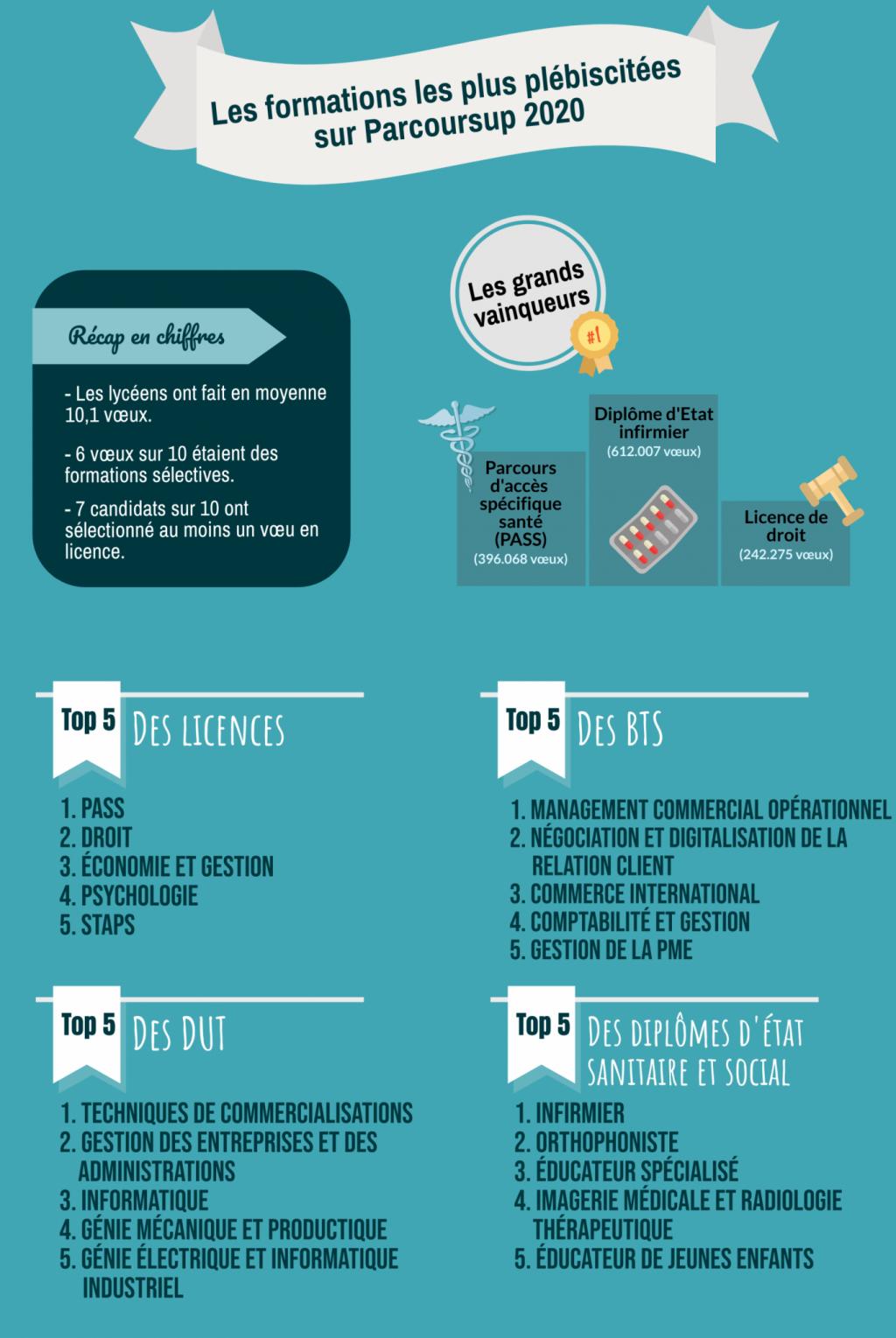 Les formations les plus demandées par les lycéens sur Parcoursup 2020. //©Pauline Bluteau
