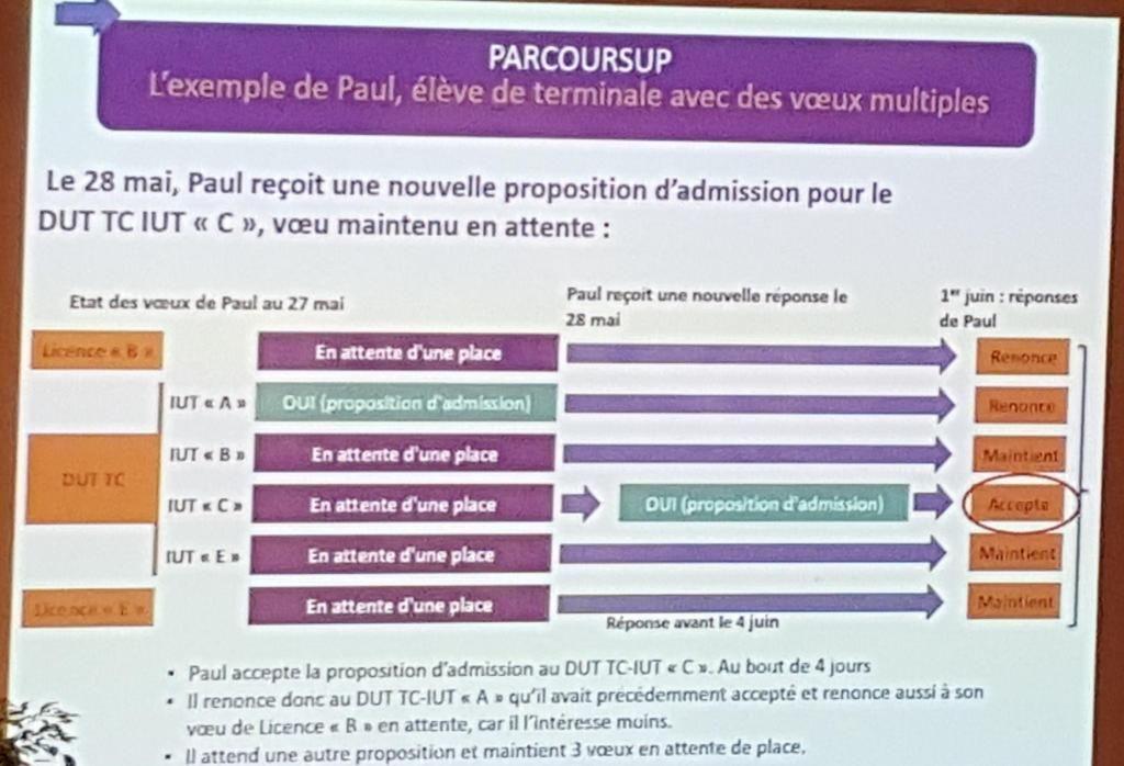 Démonstration de réponses possibles d'un candidat lors du Salon postbac de janvier 2018, à Paris.