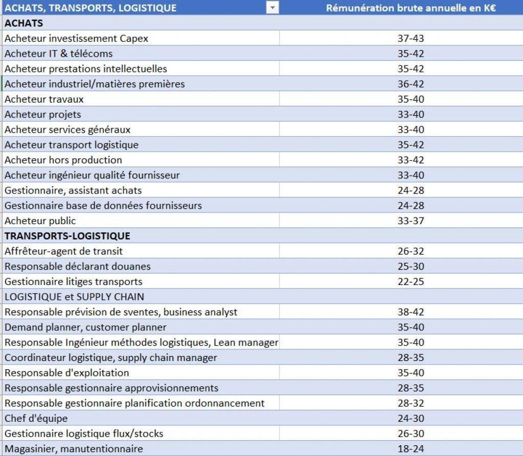 Source : Etude de rémunérations PageGroup 2020 //©Etienne Gless
