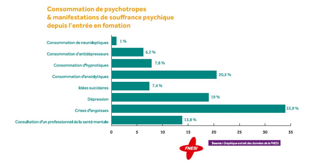 Plus du tiers des étudiants en santé se disent victimes de crises d'angoisses. //©ministère de l'Enseignement supérieur et de la recherche