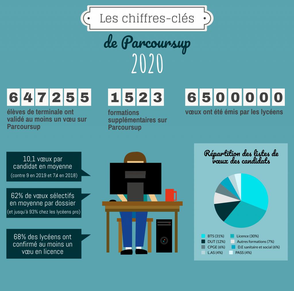 Les chiffres à retenir sur Parcoursup 2020. //©Pauline Bluteau