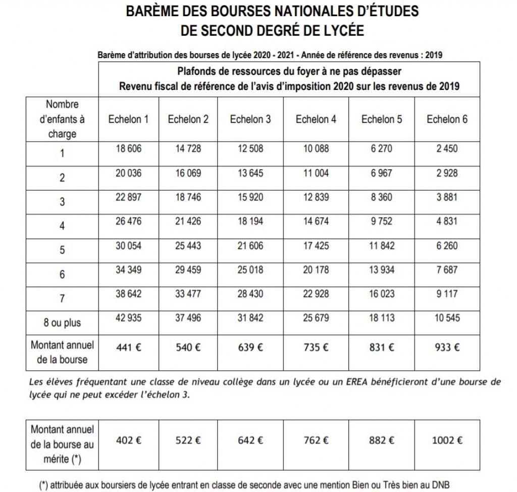 Barème d'attribution de la bourse de lycée pour l'année scolaire 2020-2021 //©Ministère de l'Éducation nationale