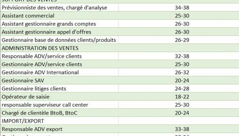 Source : Etude de rémunérations PageGroup 2020