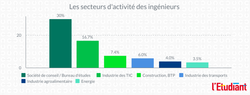 Les secteurs d'activité des ingénieurs. //©Clément Rocher