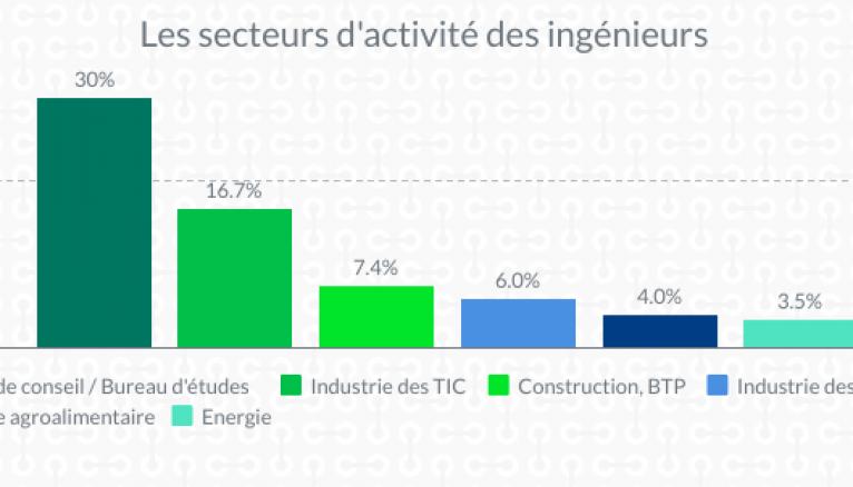 Les secteurs d'activité des ingénieurs.