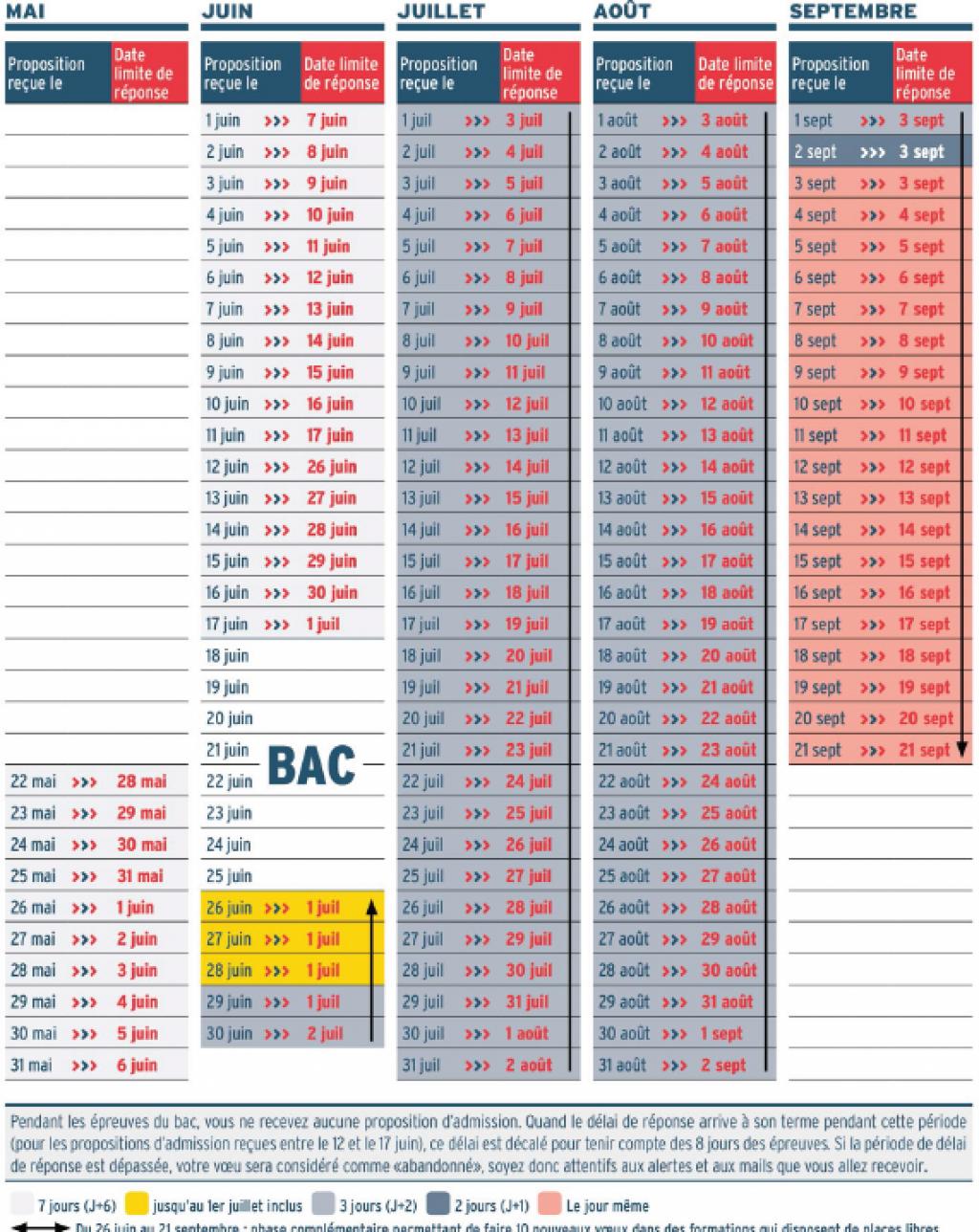 Le calendrier des délais de réponse sur Parcoursup //©Ministère de l'Enseignement supérieur