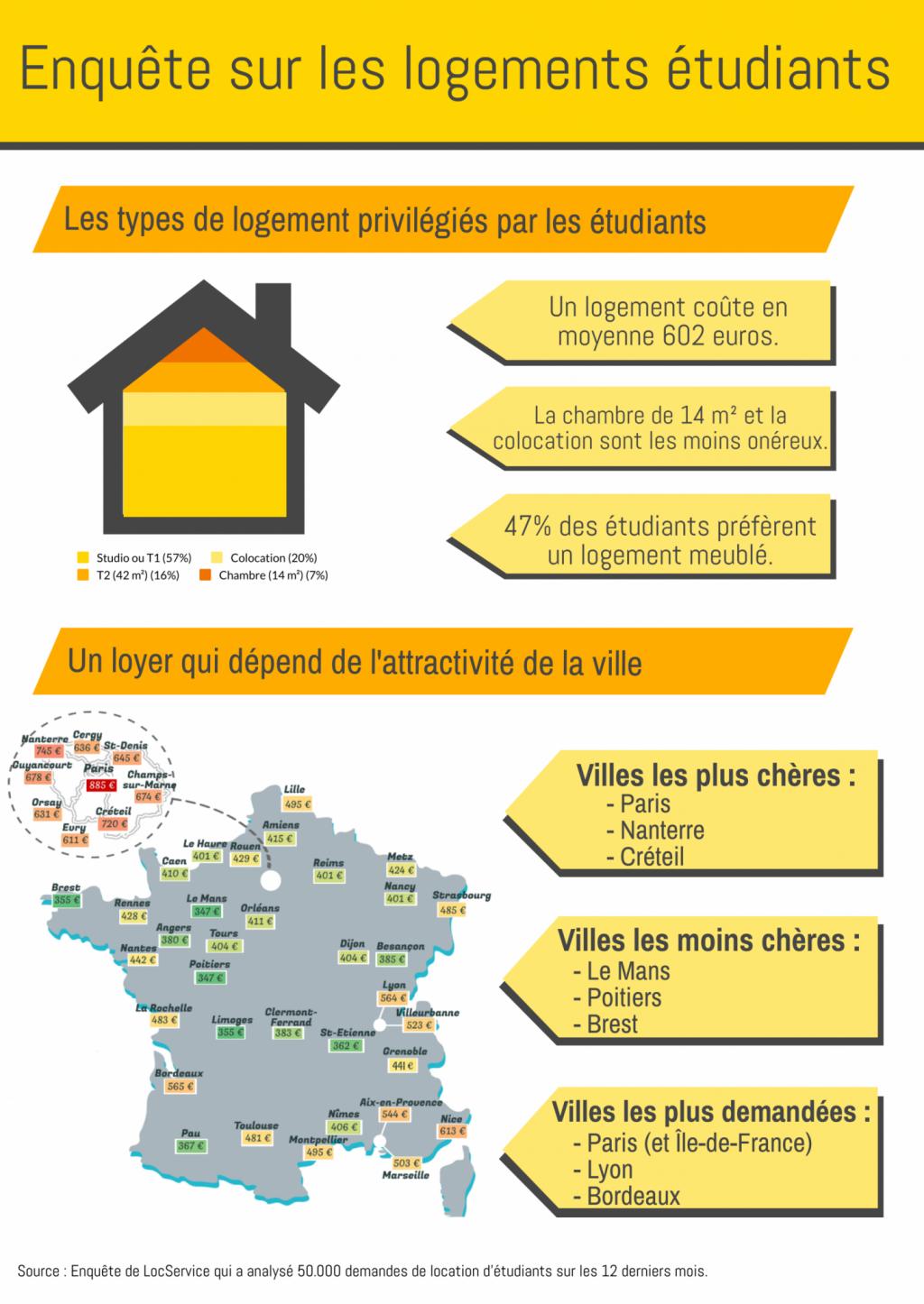 Enquête sur les logements étudiants en 2020. //©Pauline Bluteau