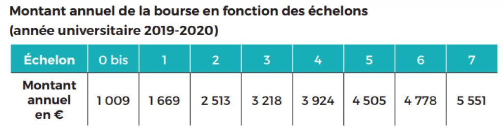 Calendrier Des Paiement Caf 2019.Dse Dossier Social Etudiant La Demande De Bourse Mode D