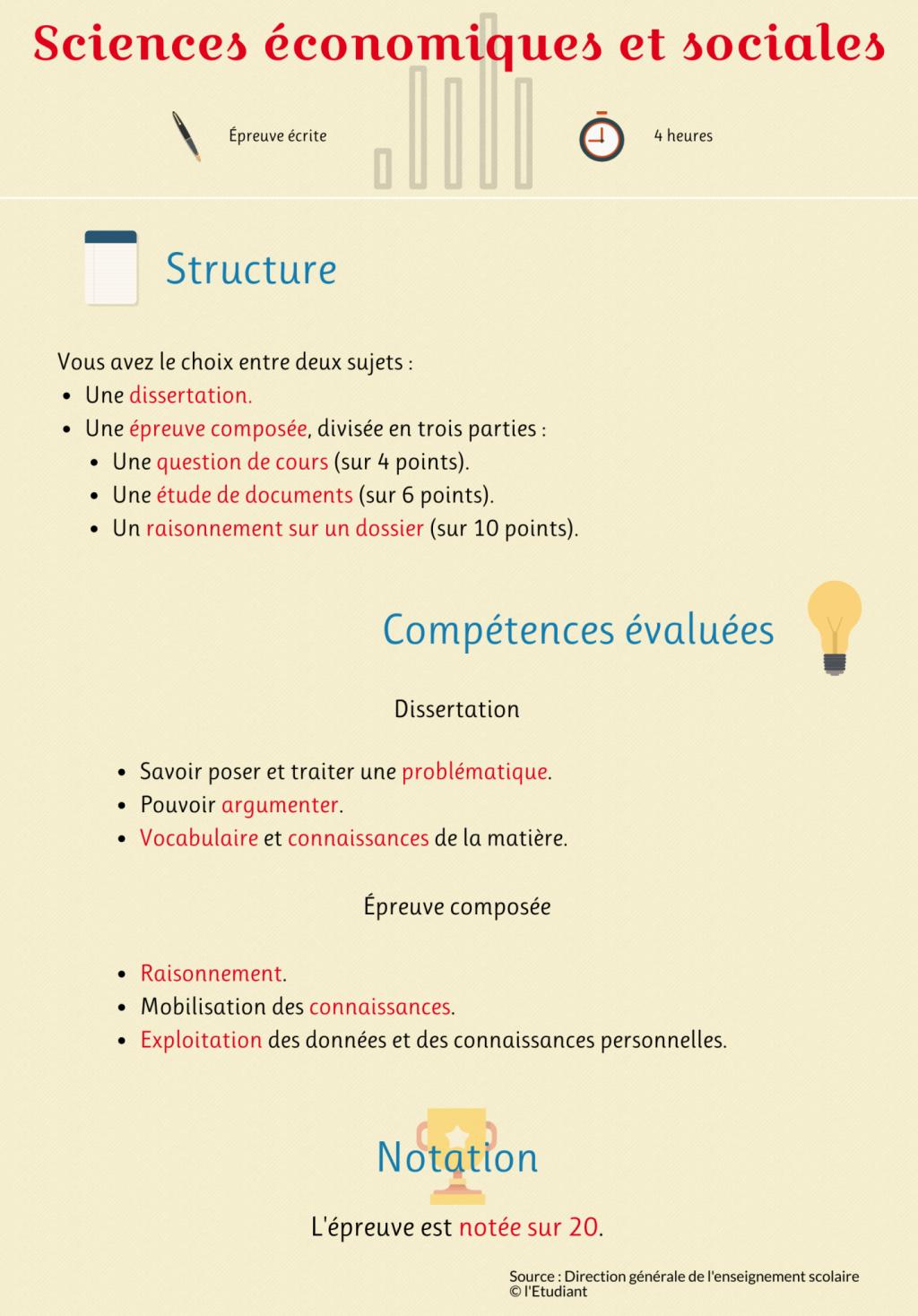 """Infographie de l'épreuve de l'enseignement de spécialités """"sciences économiques et sociales"""" //©Julien Toury"""