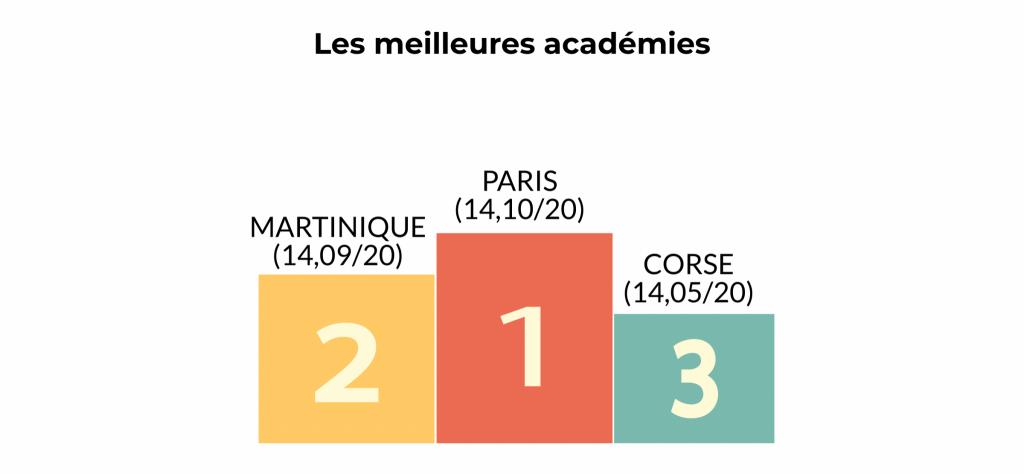 Podium des académies en fonction des notes de leurs lycées généraux et technologiques. //©Julien Toury