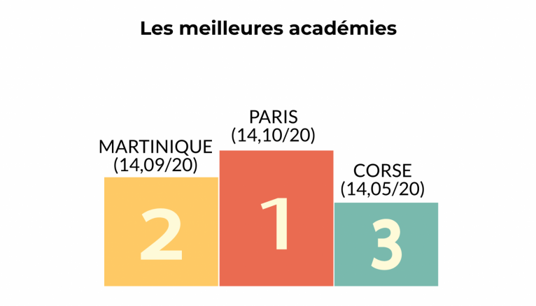 Podium des académies en fonction des notes de leurs lycées généraux et technologiques.