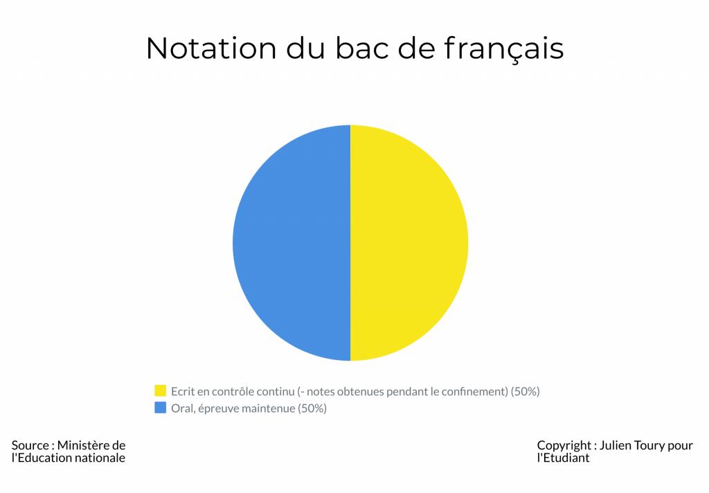 Notation du bac de français : répartition de l'écrit et de l'oral dans le calcul de la note finale - BAC 2020 //©Julien Toury