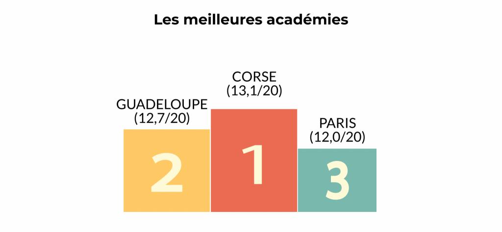 Podium des académies en fonction des notes de leurs lycées professionnels. //©Julien Toury