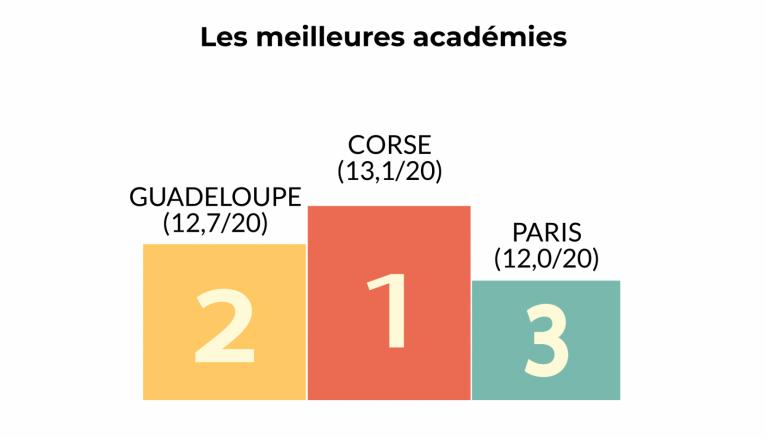 Podium des académies en fonction des notes de leurs lycées professionnels.