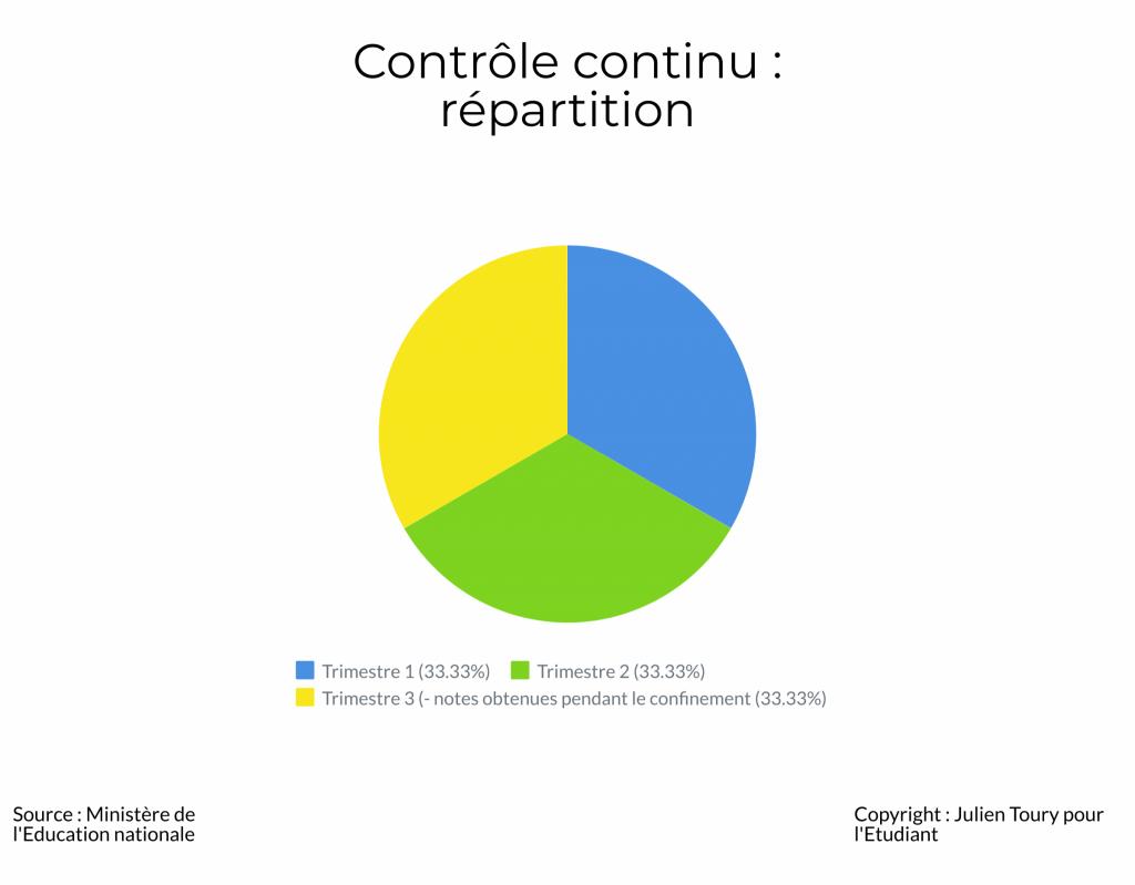 Bac 2020 : la répartition du contrôle continu sur l'ensemble de l'année de terminale //©Julien Toury