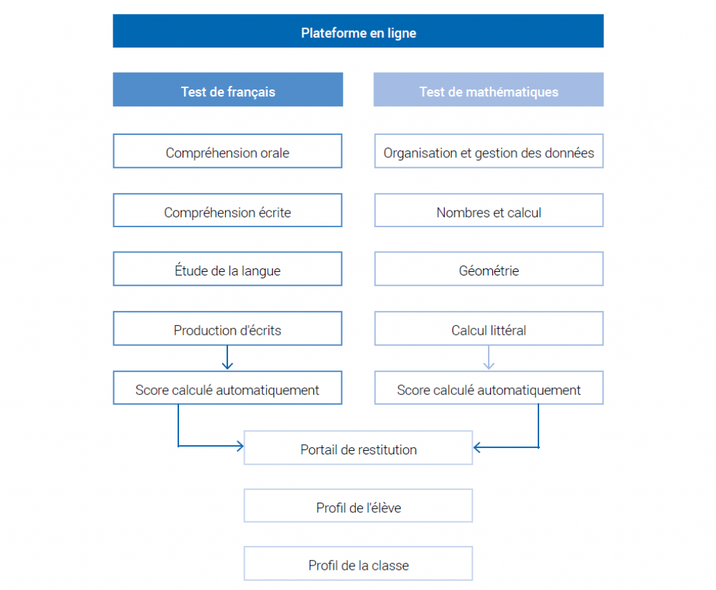 Le format des tests de positionnement de seconde. // © Education nationale/Capture d'écran