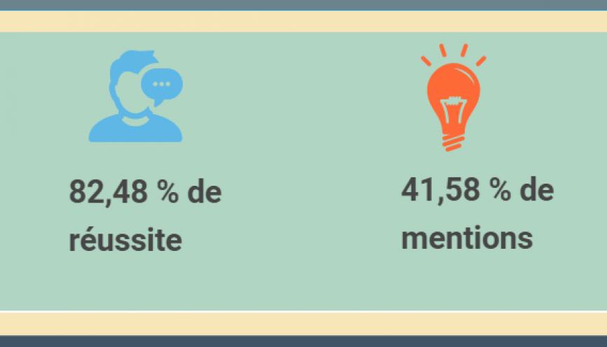 Les taux de réussite et de mentions au bac pro 2017 //©letudiant.fr