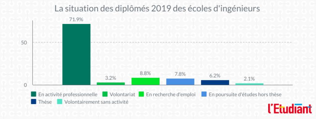 La situation des diplômés 2019 des écoles d'ingénieurs. //©Clément Rocher
