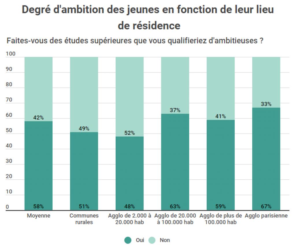 L'ambition des jeunes selon leur origine géographique. //©Pauline Bluteau