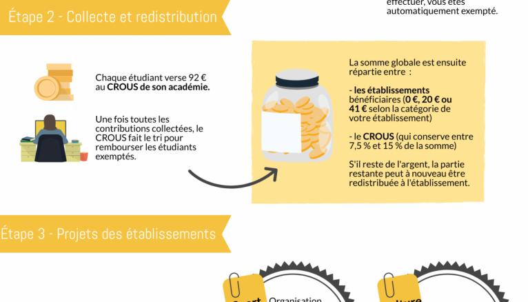 Le fonctionnement de la CVEC (contribution à la vie étudiante et de campus).