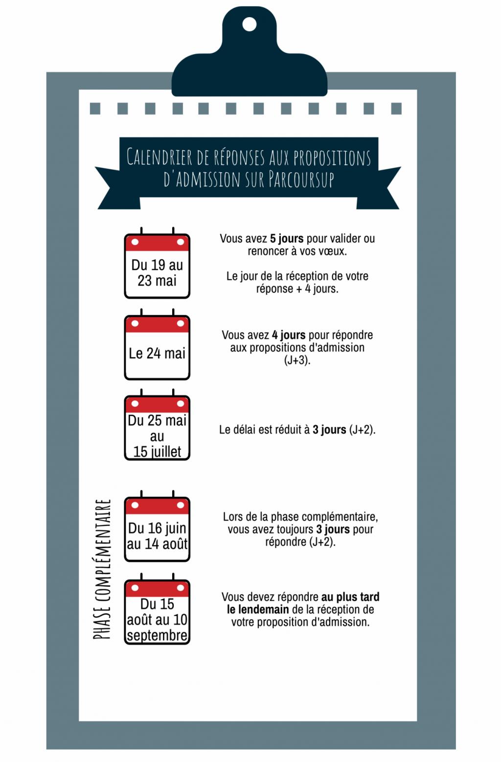 Calendrier des réponses aux propositions d'admission sur Parcoursup. //©Pauline Bluteau