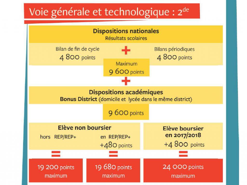 Les critères d'Affelnet pour l'académie de Paris. //©académie de Paris