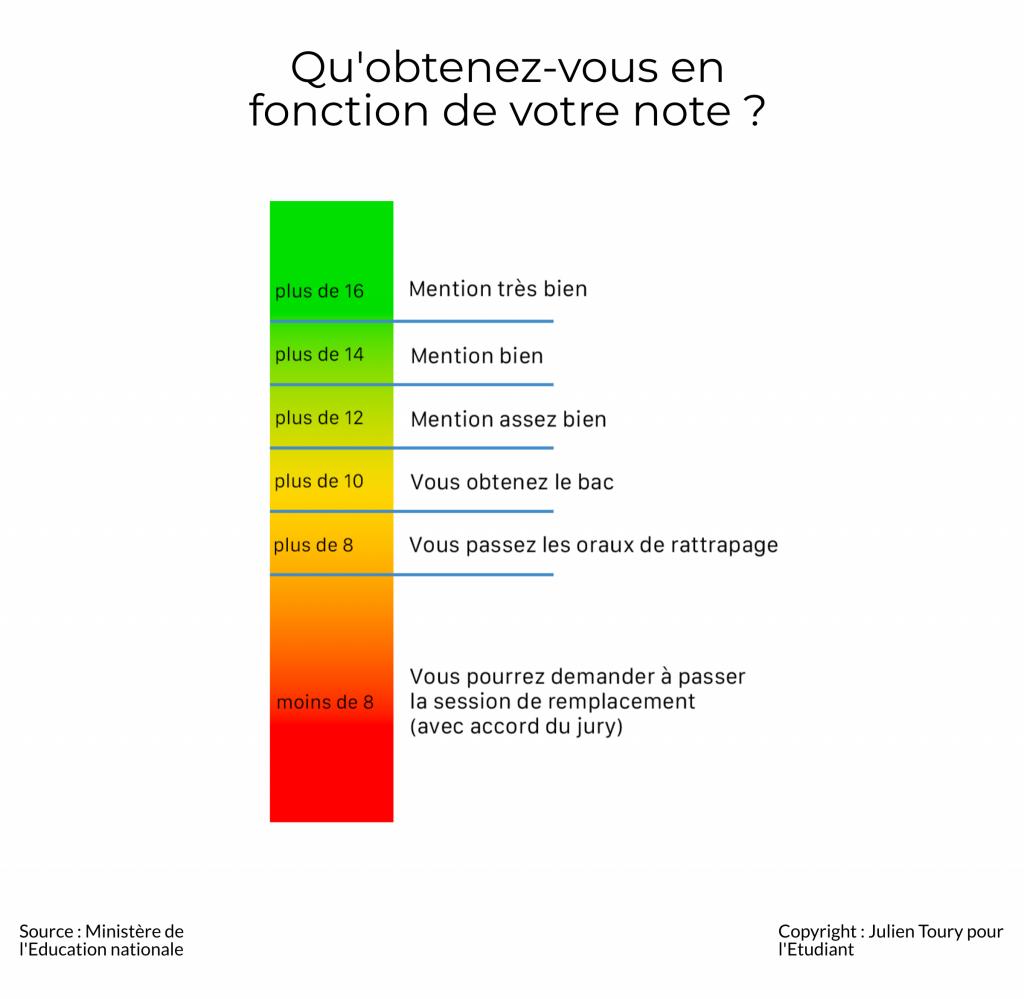 Quelle moyenne pour décrocher une mention au bac 2020 ? Le détail en infographie. //©Julien Toury