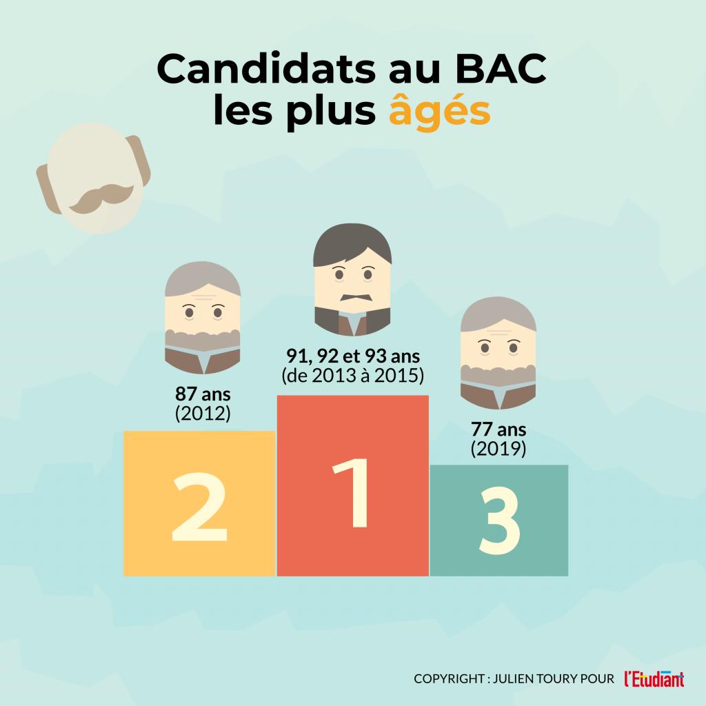 Les candidats les plus âgés de l'histoire du bac - Infographie //©l'Etudiant /Julien Toury