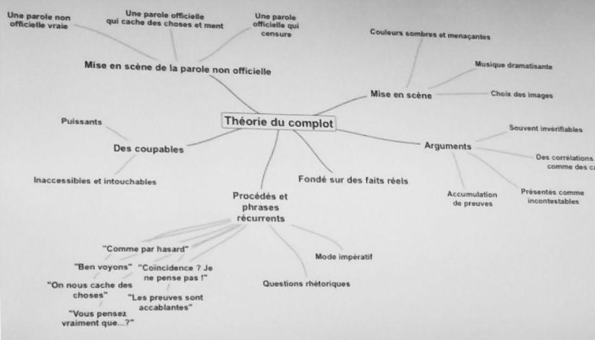 Carte mentale des procédés d'écriture d'une théorie du complot réalisée par Lionel Vighier //©Isabelle Maradan