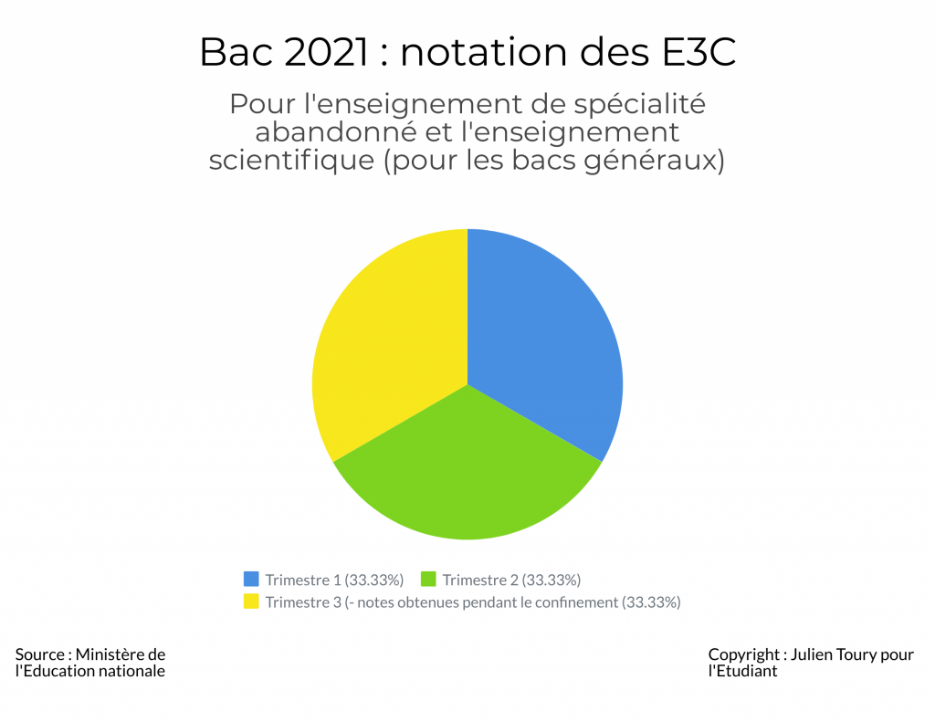 Notation des E3C 2 bac 2021 //©Julien Toury