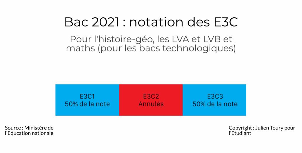 Notation des E3C bac 2021 //©Julien Toury