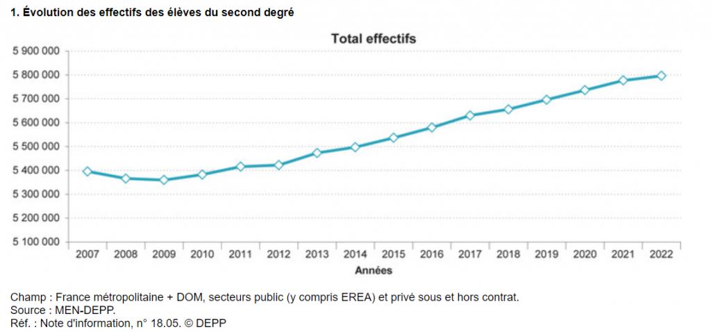 Le nombre de collégiens et de lycéens augmente sans cesse depuis 2009. //©Ministère de l'Éducation nationale