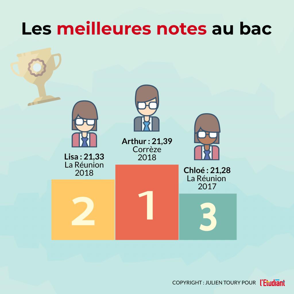 Les meilleurs notes de l'histoire du bac - Infographie //©l'Etudiant /Julien Toury