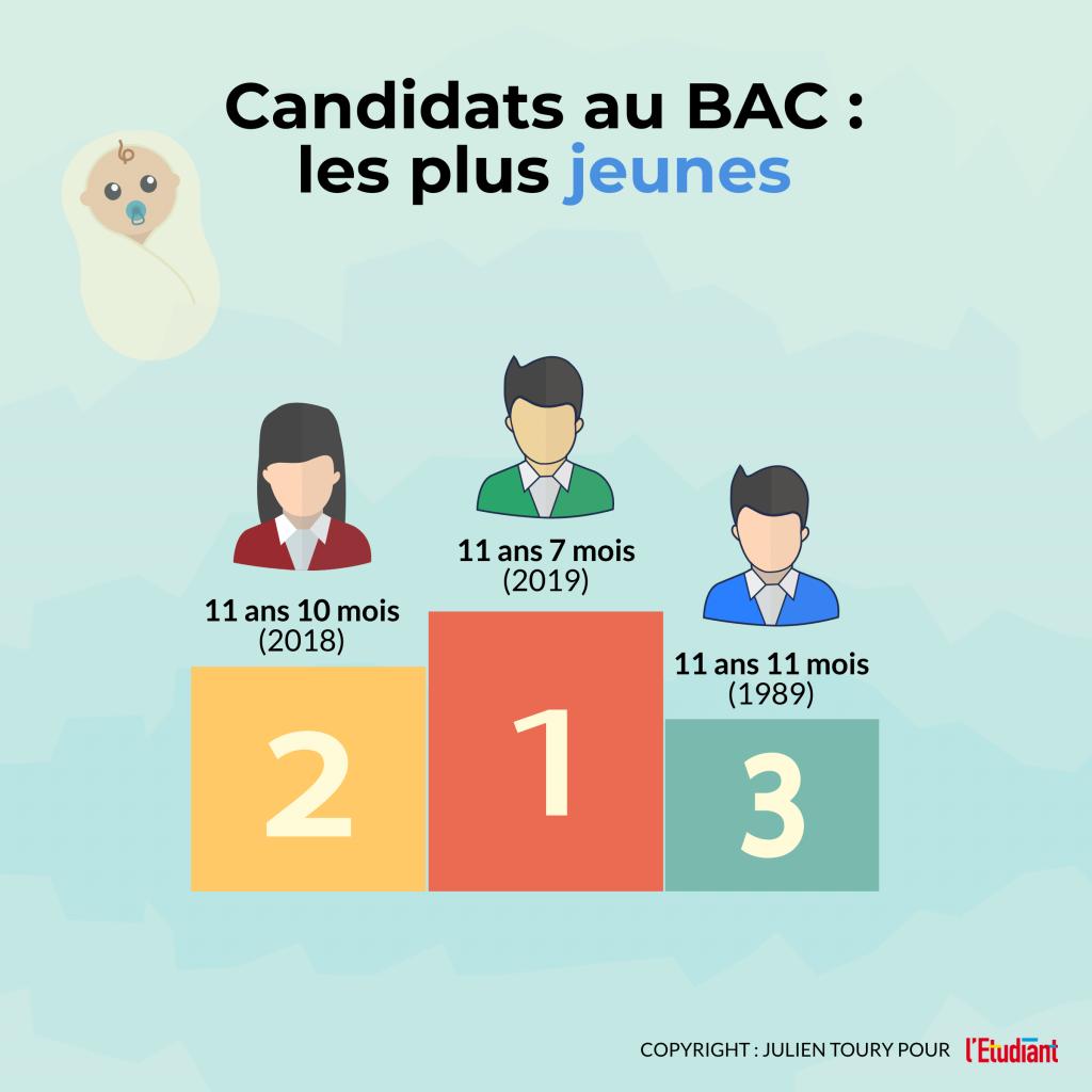 Les candidats les plus jeunes de l'histoire du bac - Infographie //©l'Etudiant /Julien Toury