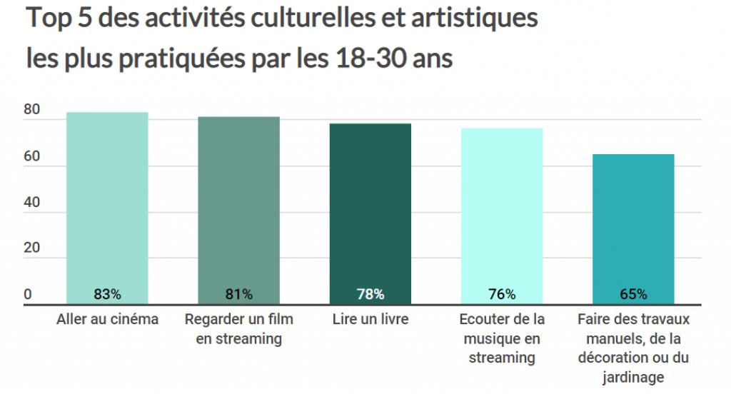 Les activités culturelles et artistiques les plus pratiquées par les 18-30 ans //©Pauline Bluteau
