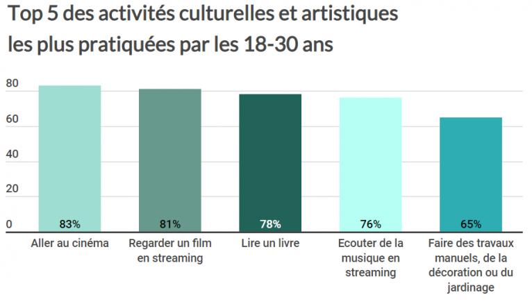Les activités culturelles et artistiques les plus pratiquées par les 18-30 ans
