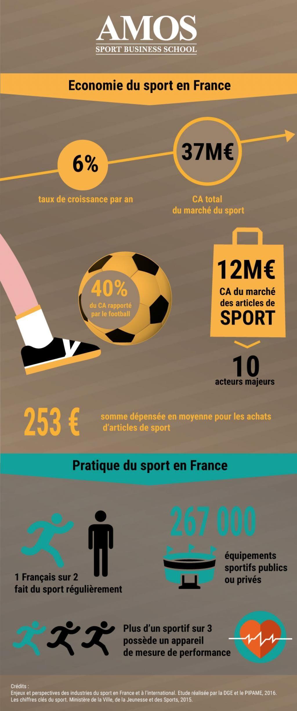 Les chiffres clés du sport en France //©Amos