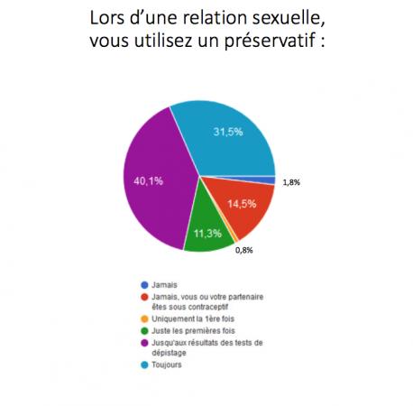 love sexo sondage les jeunes et leur rapport aux ist pratiques risque l 39 etudiant. Black Bedroom Furniture Sets. Home Design Ideas