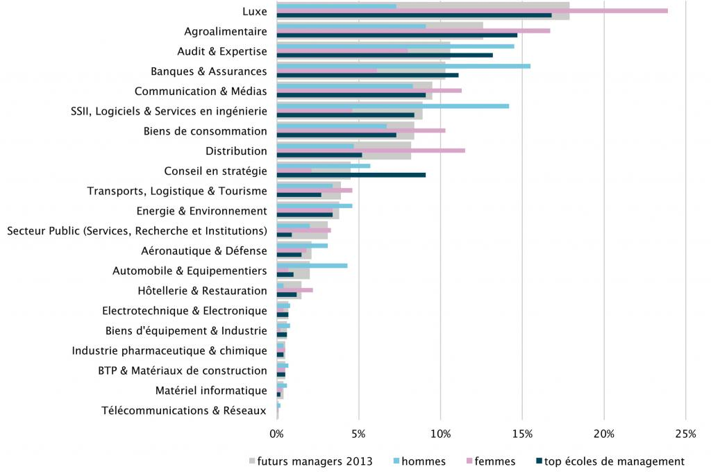 Barometre-Trendence-2013-futurs-managers-hommes-femmes