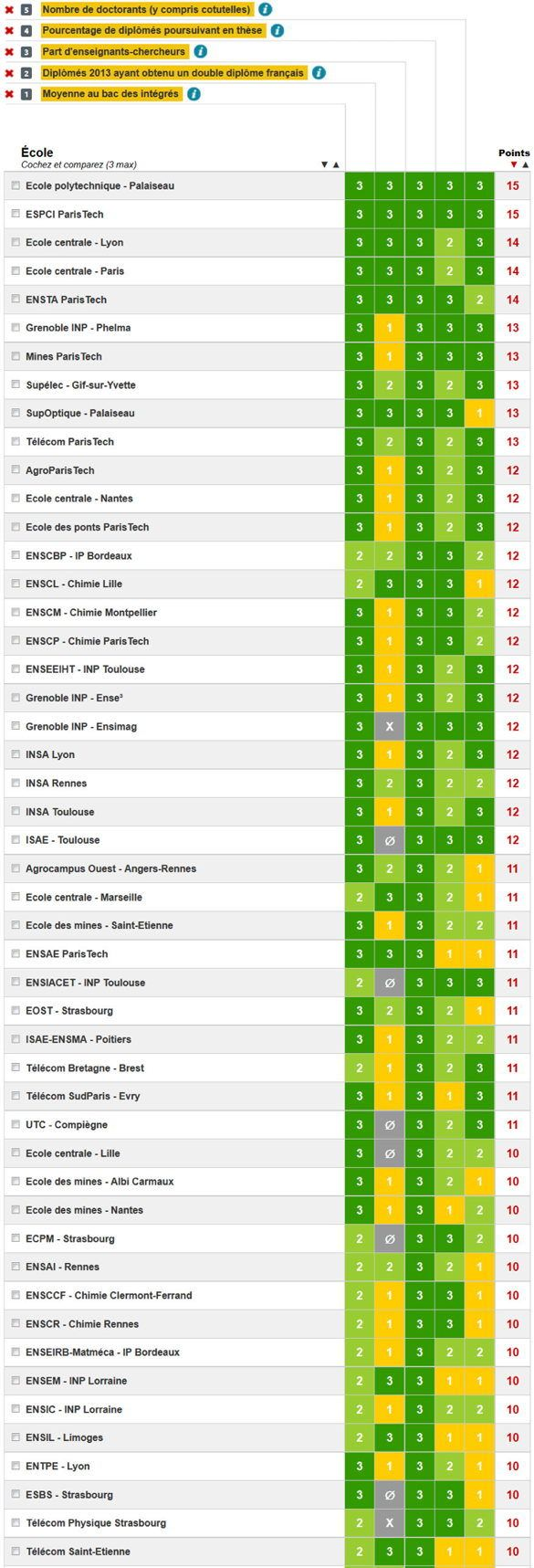 palmares-ecole-ingenieurs-excellence-academique
