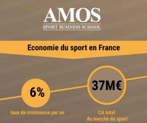 Infographie : Le sport en France